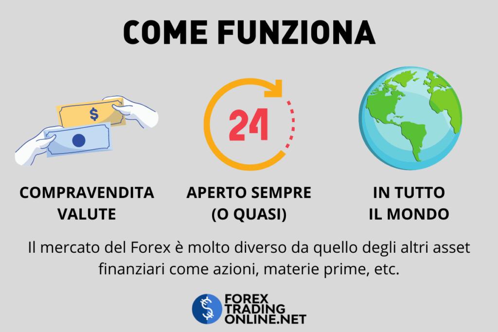 Funzionamento Forex