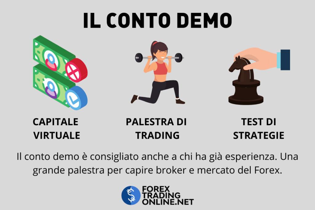 Conto Forex Demo