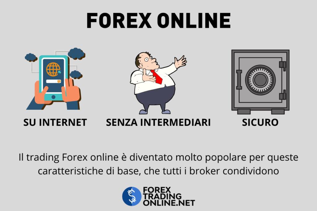 Elementi di base del forex trading online