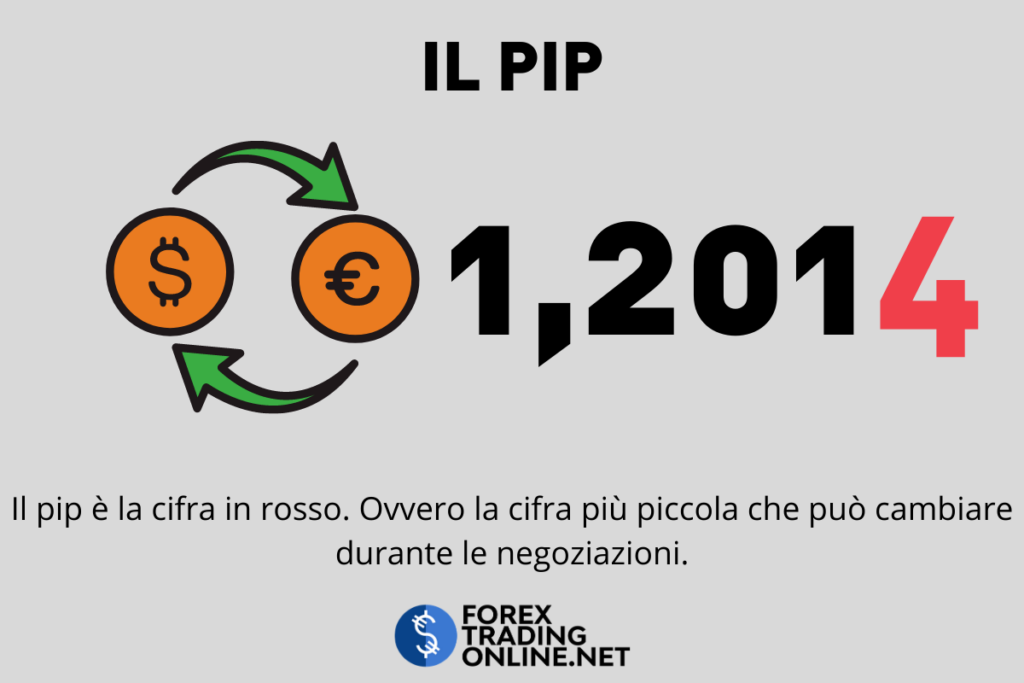 Forex trading - il pip
